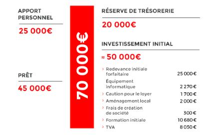 ou investir avec 3000 euros